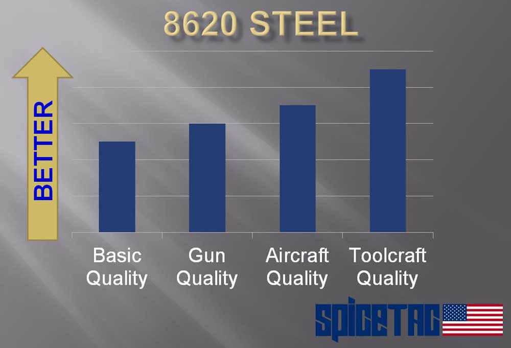 Toolcraft Carrier 8620 Steel Comparison